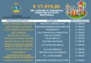 Oratori, finanziati 12 progetti con circa 18.000 euro